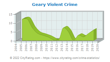 Geary Violent Crime