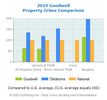 Goodwell Property Crime vs. State and National Comparison