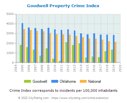 Goodwell Property Crime vs. State and National Per Capita