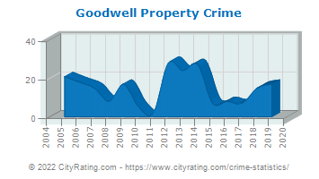 Goodwell Property Crime