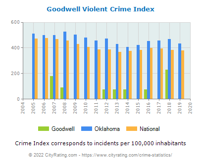 Goodwell Violent Crime vs. State and National Per Capita