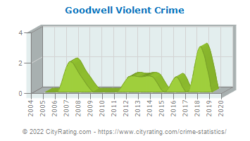 Goodwell Violent Crime