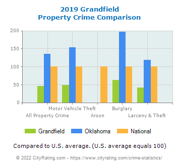 Grandfield Property Crime vs. State and National Comparison