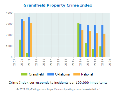 Grandfield Property Crime vs. State and National Per Capita