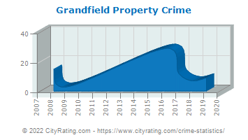 Grandfield Property Crime