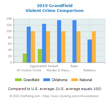 Grandfield Violent Crime vs. State and National Comparison