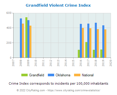 Grandfield Violent Crime vs. State and National Per Capita
