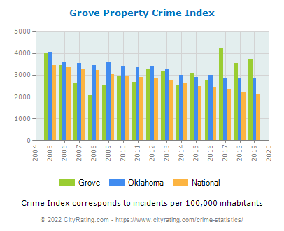 Grove Property Crime vs. State and National Per Capita