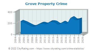 Grove Property Crime