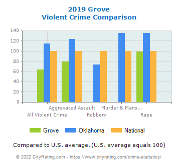Grove Violent Crime vs. State and National Comparison
