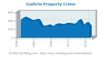 Guthrie Property Crime