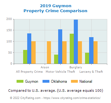 Guymon Property Crime vs. State and National Comparison