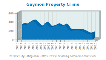 Guymon Property Crime