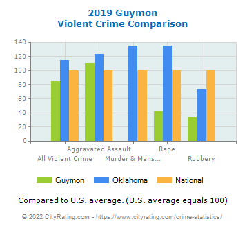 Guymon Violent Crime vs. State and National Comparison