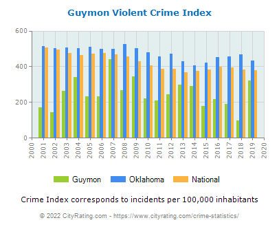 Guymon Violent Crime vs. State and National Per Capita
