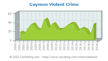 Guymon Violent Crime