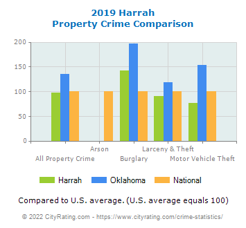 Harrah Property Crime vs. State and National Comparison