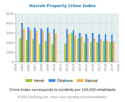 Harrah Property Crime vs. State and National Per Capita