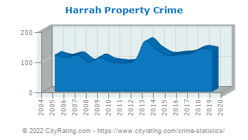 Harrah Property Crime