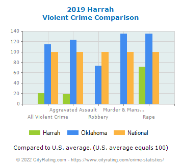 Harrah Violent Crime vs. State and National Comparison