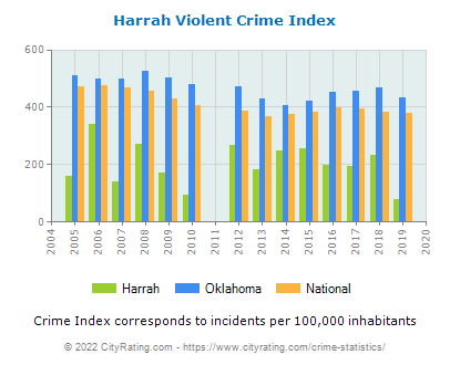 Harrah Violent Crime vs. State and National Per Capita