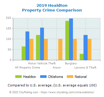 Healdton Property Crime vs. State and National Comparison