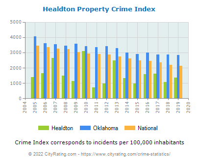 Healdton Property Crime vs. State and National Per Capita