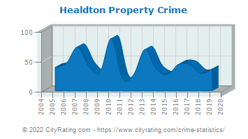Healdton Property Crime