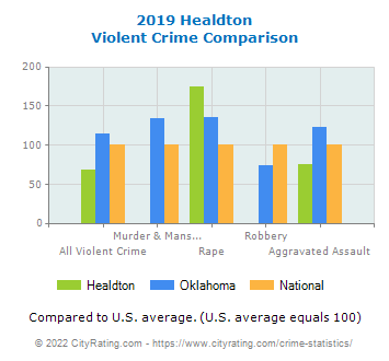 Healdton Violent Crime vs. State and National Comparison