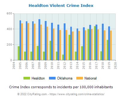 Healdton Violent Crime vs. State and National Per Capita