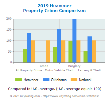 Heavener Property Crime vs. State and National Comparison