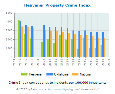 Heavener Property Crime vs. State and National Per Capita