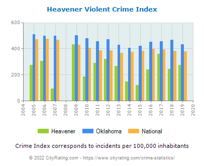 Heavener Violent Crime vs. State and National Per Capita