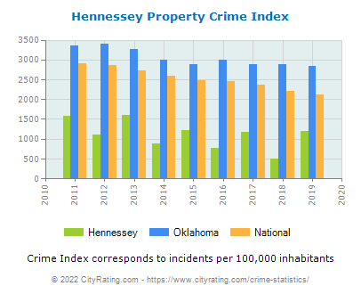 Hennessey Property Crime vs. State and National Per Capita