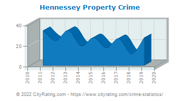 Hennessey Property Crime