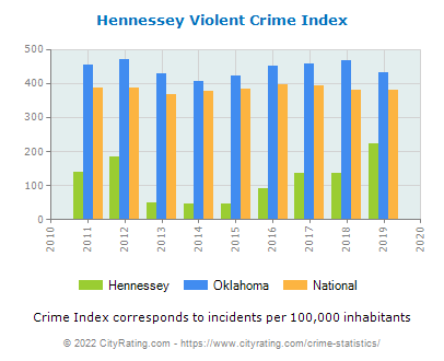 Hennessey Violent Crime vs. State and National Per Capita