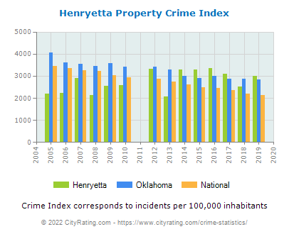 Henryetta Property Crime vs. State and National Per Capita