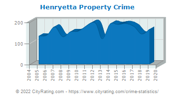 Henryetta Property Crime