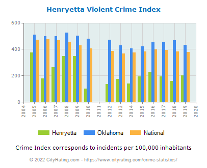Henryetta Violent Crime vs. State and National Per Capita