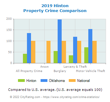 Hinton Property Crime vs. State and National Comparison