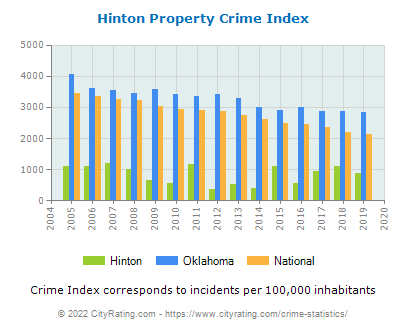 Hinton Property Crime vs. State and National Per Capita