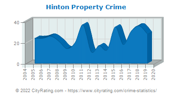 Hinton Property Crime