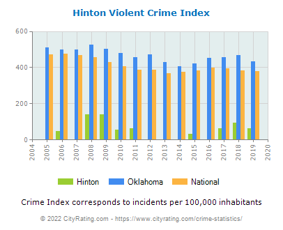 Hinton Violent Crime vs. State and National Per Capita