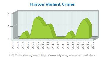 Hinton Violent Crime