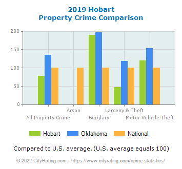 Hobart Property Crime vs. State and National Comparison