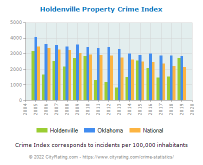 Holdenville Property Crime vs. State and National Per Capita