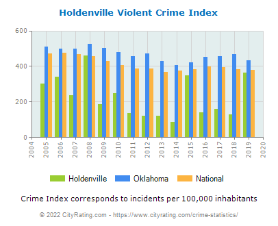 Holdenville Violent Crime vs. State and National Per Capita