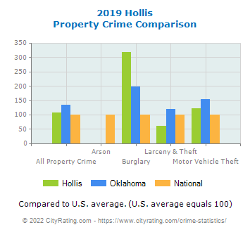 Hollis Property Crime vs. State and National Comparison