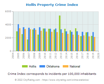 Hollis Property Crime vs. State and National Per Capita