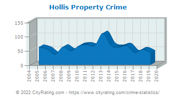 Hollis Property Crime
